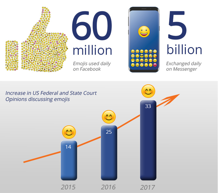 Emoji usage statistics in social media and during trials.