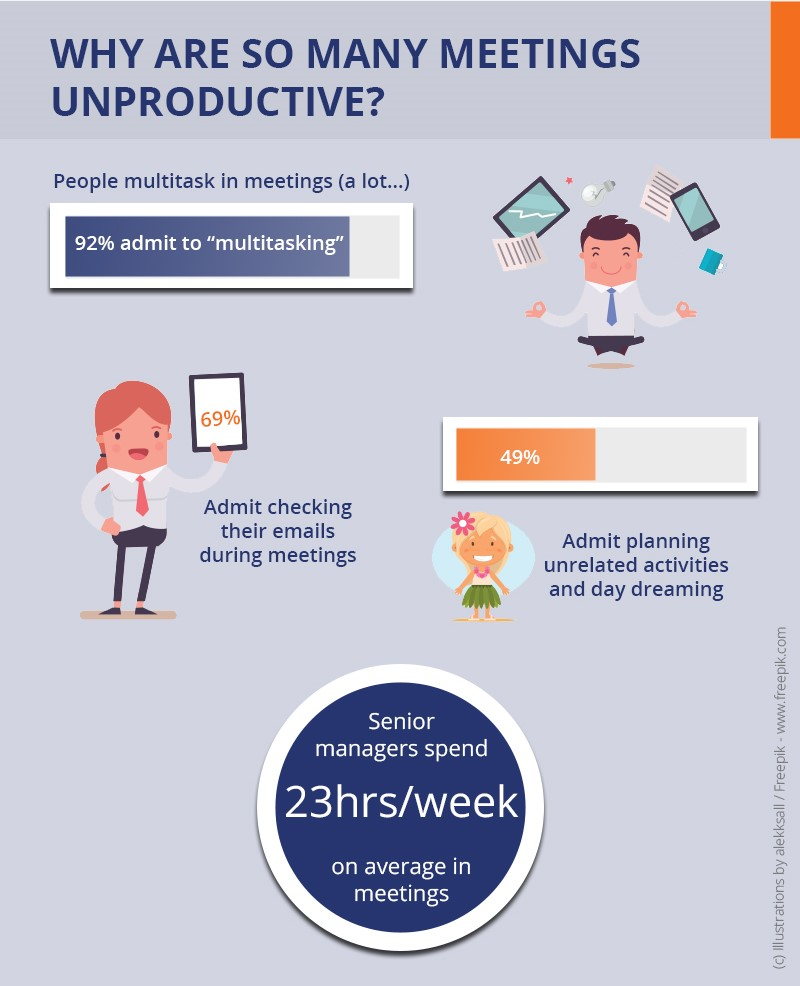 Infographics: why are meetings unproductive